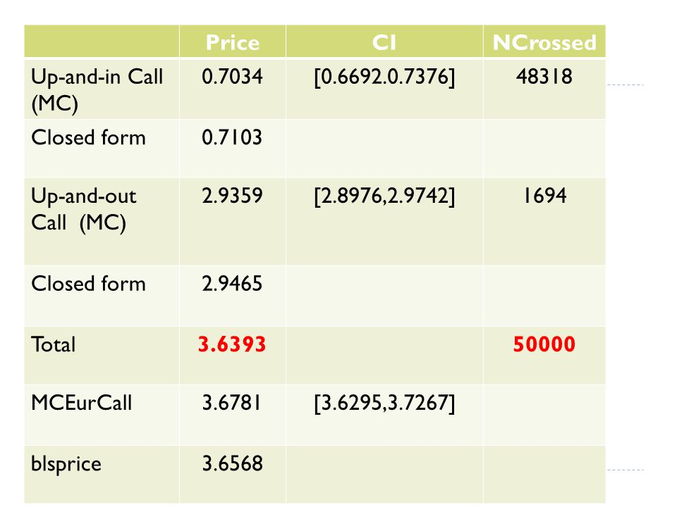 Price CI. NCrossed. Up-and-in Call (MC) 0.7034. [0.6692.0.7376] 48318. Closed form. 0.7103. Up-and-out Call (MC)